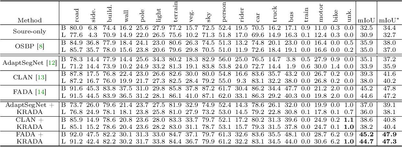 Figure 4 for KRADA: Known-region-aware Domain Alignment for Open World Semantic Segmentation