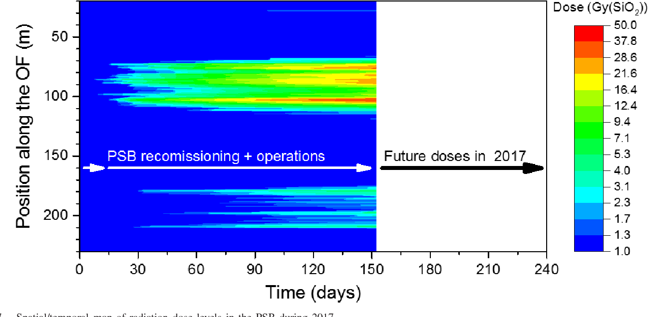 67bf81196bbf67 Distributed Optical Fiber Radiation Sensing in the Proton Synchrotron  Booster at CERN - Semantic Scholar