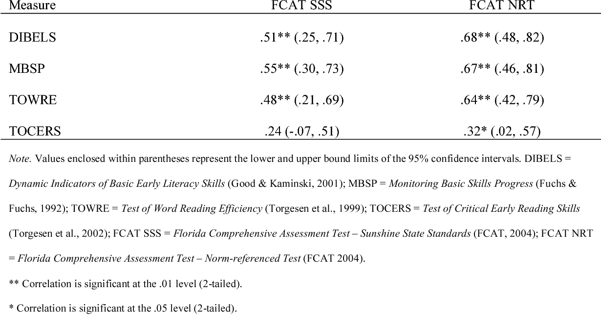 PDF] The predictive validity of four reading fluency