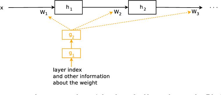 Figure 1 for HyperNetworks