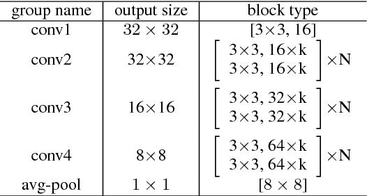 Figure 2 for HyperNetworks