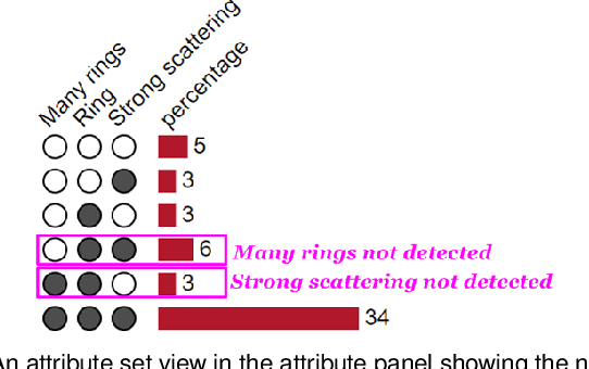 Figure 3 for Interactive Visual Study of Multiple Attributes Learning Model of X-Ray Scattering Images