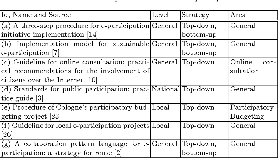 Reference Framework for E-participation Projects - Semantic Scholar