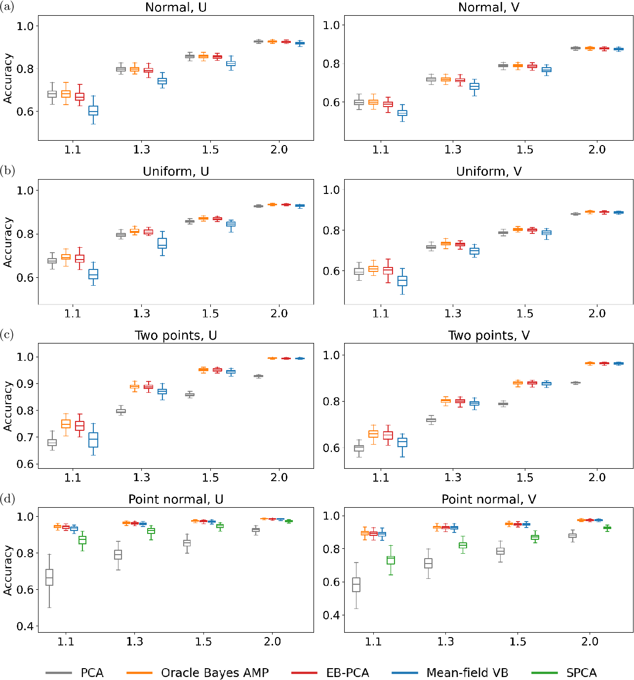 Figure 3 for Empirical Bayes PCA in high dimensions
