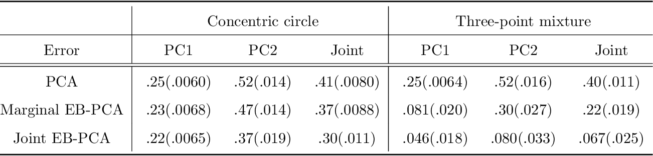 Figure 2 for Empirical Bayes PCA in high dimensions