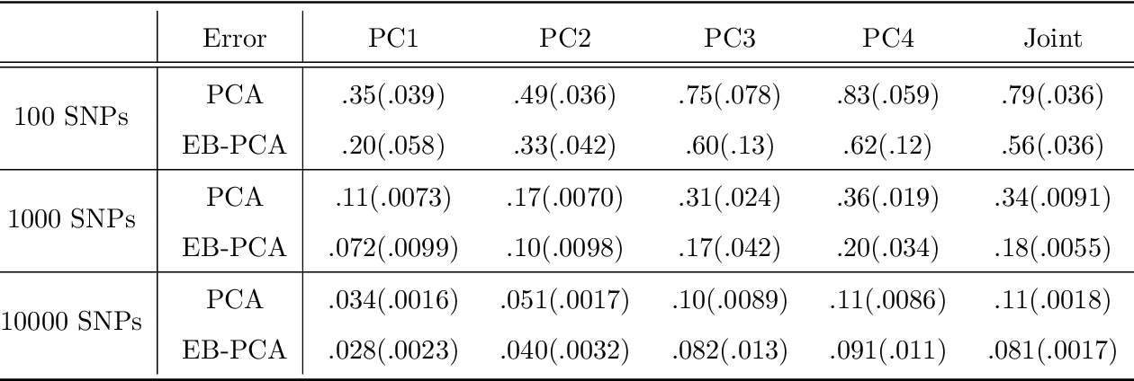Figure 4 for Empirical Bayes PCA in high dimensions