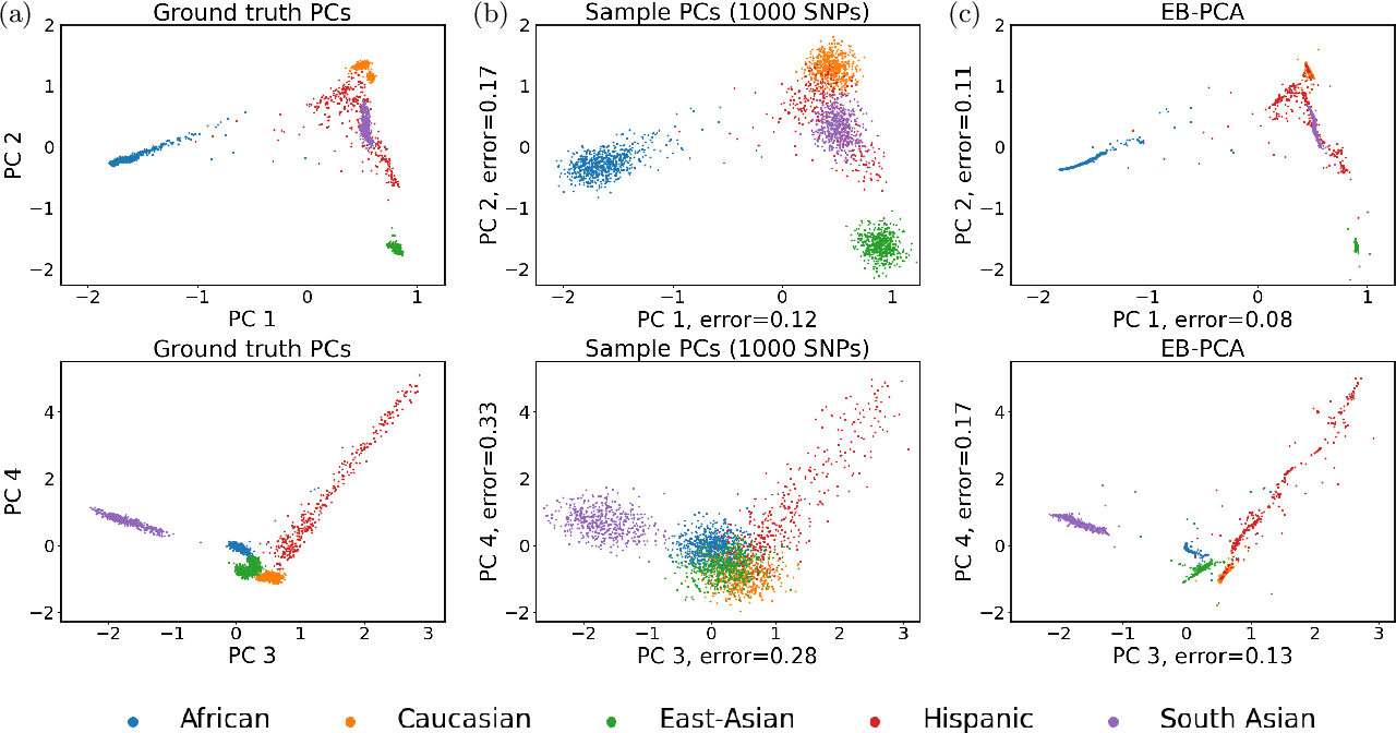 Figure 1 for Empirical Bayes PCA in high dimensions