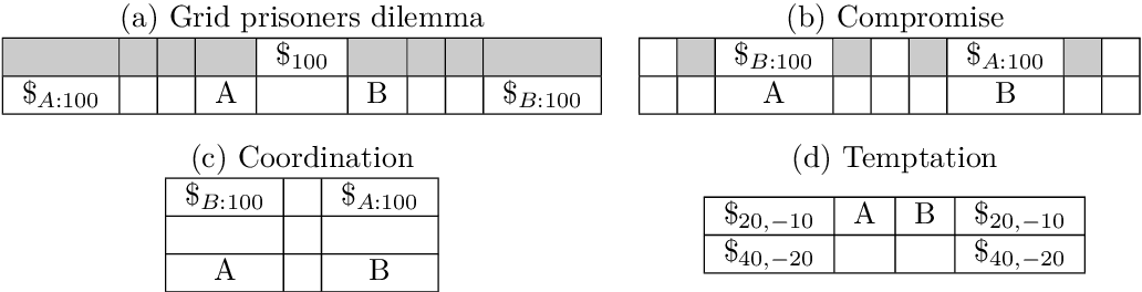 Figure 2 for Foolproof Cooperative Learning