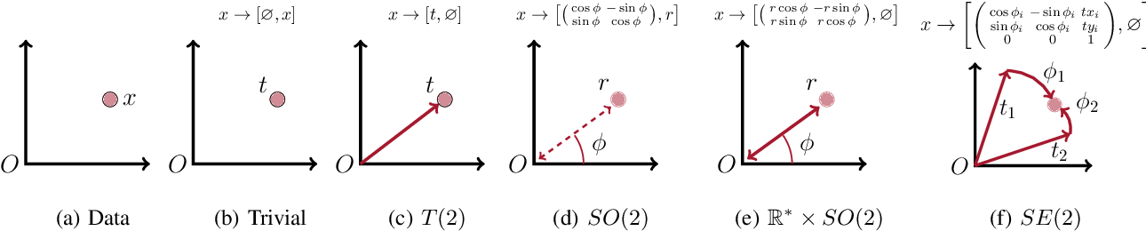 Figure 2 for Generalizing Convolutional Neural Networks for Equivariance to Lie Groups on Arbitrary Continuous Data