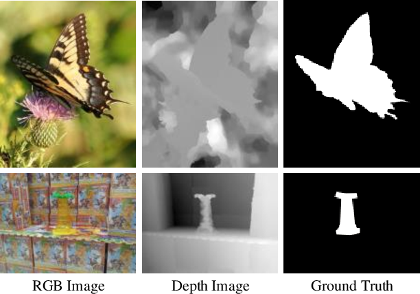 Figure 1 for \emph{cm}SalGAN: RGB-D Salient Object Detection with Cross-View Generative Adversarial Networks