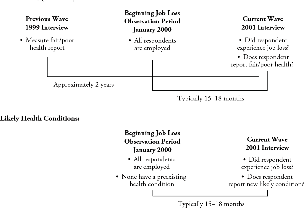 Figure 1 Timing Sequence Of Job Loss Separation And Health Measures Example