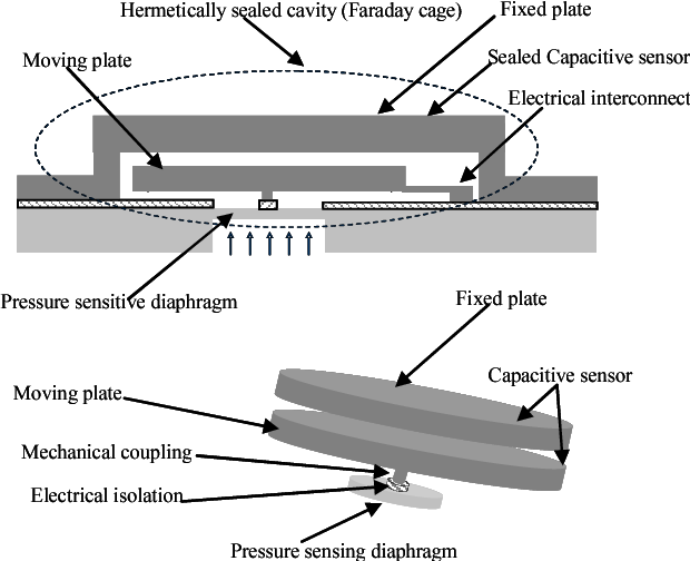 Figure 1 from A high-sensitive ultra-thin MEMS capacitive