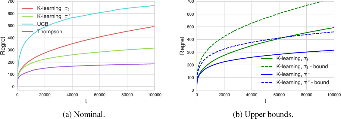 Figure 1 for Variational Bayesian Reinforcement Learning with Regret Bounds