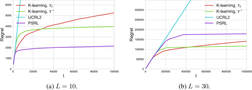 Figure 4 for Variational Bayesian Reinforcement Learning with Regret Bounds