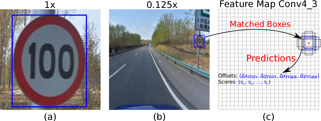 Figure 3 for Detecting Small Signs from Large Images