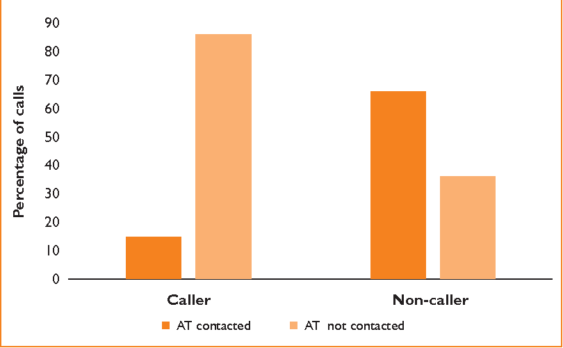 Figure 3 from Help is just a phone call away: after-hours