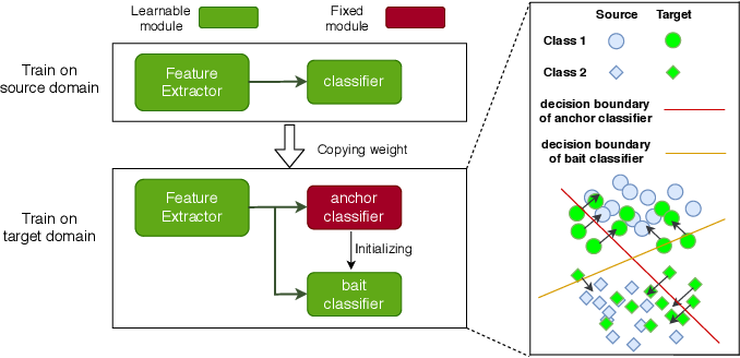 Figure 1 for Unsupervised Domain Adaptation without Source Data by Casting a BAIT