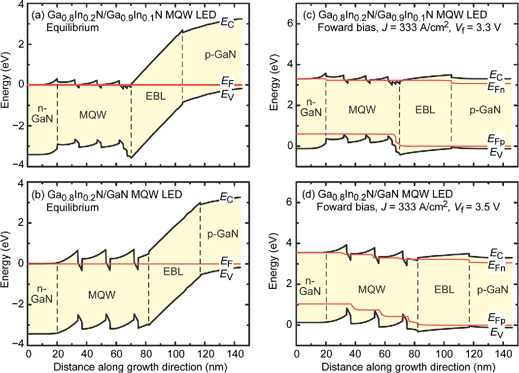 Growth And Characteristics Of Gainn Multiple Quantum Well Light Emitting Diode Diagram Figure 2