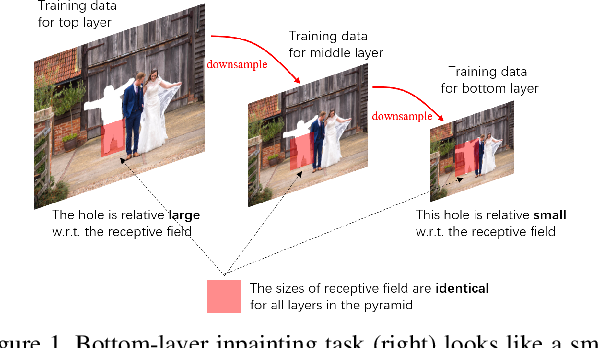 Figure 1 for Structure First Detail Next: Image Inpainting with Pyramid Generator