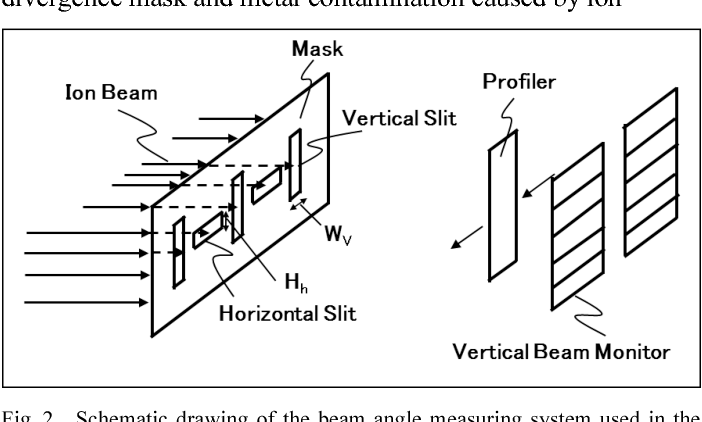 Figure 2 from Precise beam angle control in the S-UHE, SEN's single