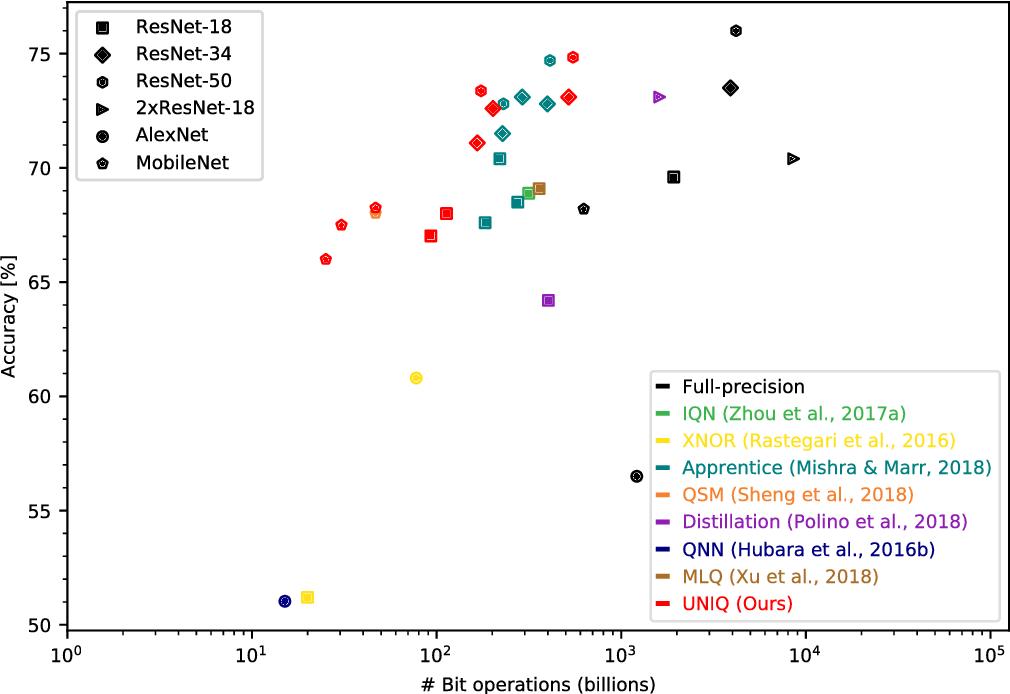 Figure 1 for UNIQ: Uniform Noise Injection for Non-Uniform Quantization of Neural Networks