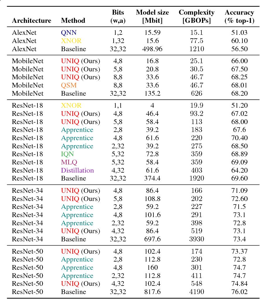 Figure 2 for UNIQ: Uniform Noise Injection for Non-Uniform Quantization of Neural Networks