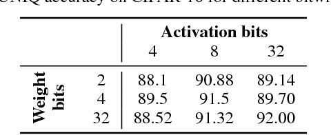 Figure 3 for UNIQ: Uniform Noise Injection for Non-Uniform Quantization of Neural Networks