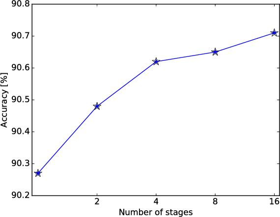 Figure 4 for UNIQ: Uniform Noise Injection for Non-Uniform Quantization of Neural Networks