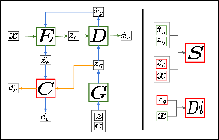 Figure 1 for Disentangled Representation Learning with Information Maximizing Autoencoder