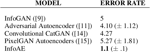 Figure 2 for Disentangled Representation Learning with Information Maximizing Autoencoder