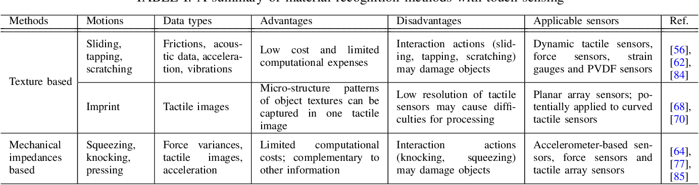Figure 4 for Robotic Tactile Perception of Object Properties: A Review