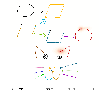 Figure 1 for CoSE: Compositional Stroke Embeddings