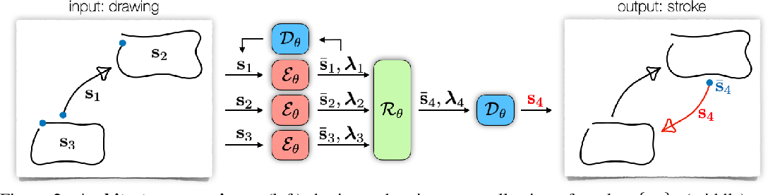 Figure 3 for CoSE: Compositional Stroke Embeddings
