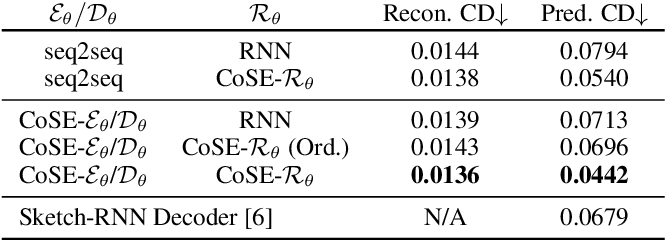 Figure 2 for CoSE: Compositional Stroke Embeddings