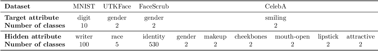 Figure 3 for Unsupervised Information Obfuscation for Split Inference of Neural Networks