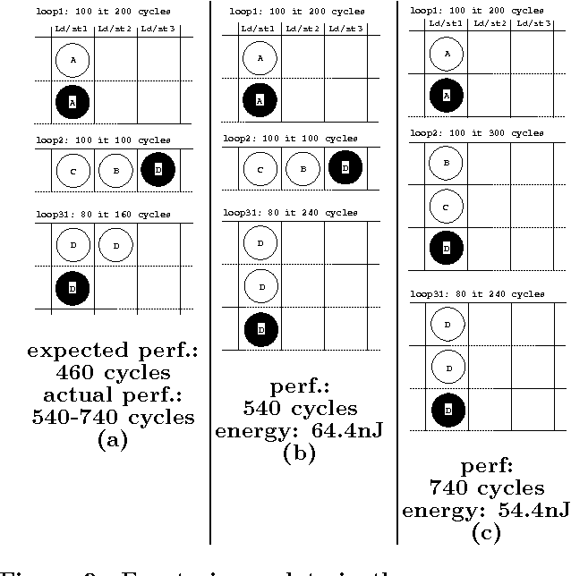 Figure 2: Empty issue slots in the memory access schedule of the inner-loops: (a) existing compiler; (b) with fastest partial data assignment; (c) with most energy efficient partial assignment
