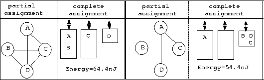 Figure 3: Partial assignment expressed with a conflict graphs: (left) fast; (right) more energy-efficient