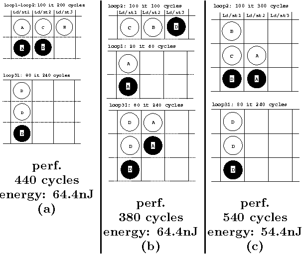 Figure 4: Loop fusion fills the issue-slots: (a)-(b) two possibilities for the fastest partial data assignment (c) best fusion for the energy-efficient partial assignment