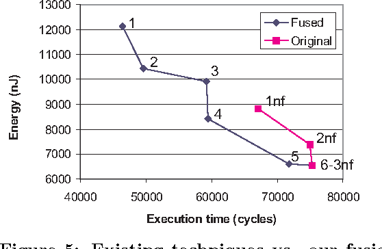 Figure 5: Existing techniques vs. our fusion-based approach for fir wave conv