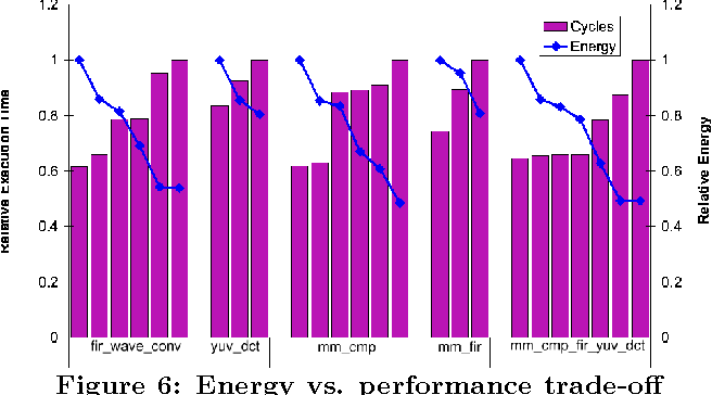 Figure 6: Energy vs. performance trade-off