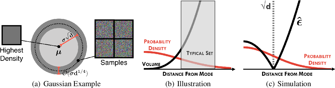 Figure 1 for Detecting Out-of-Distribution Inputs to Deep Generative Models Using a Test for Typicality