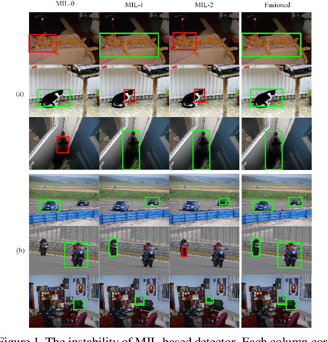 Figure 1 for Utilizing the Instability in Weakly Supervised Object Detection