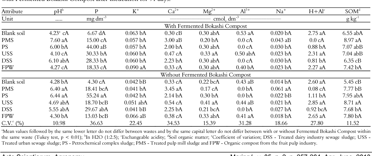 Table 3. Chemical characteristics changes of soil treated with organic wastes from different sources (based on dry mass) mixed or not with Fermented Bokashi Compost after incubation for 91 days.