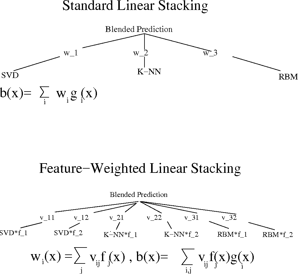 Figure 1 for Feature-Weighted Linear Stacking