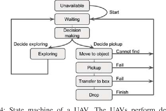 Figure 4 for Multi-agent Time-based Decision-making for the Search and Action Problem