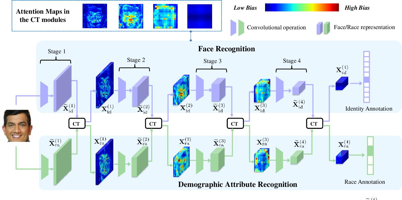 Figure 1 for Learning Fair Face Representation With Progressive Cross Transformer