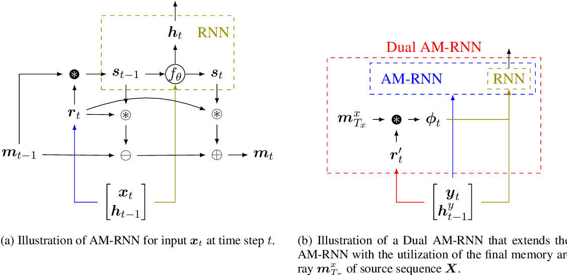 Figure 1 for Neural Associative Memory for Dual-Sequence Modeling