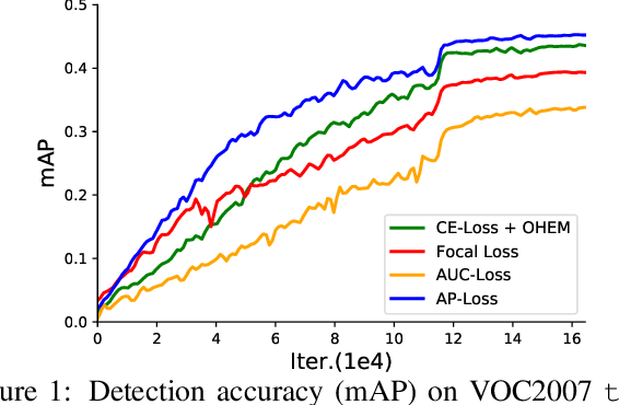 Figure 2 for Towards Accurate One-Stage Object Detection with AP-Loss
