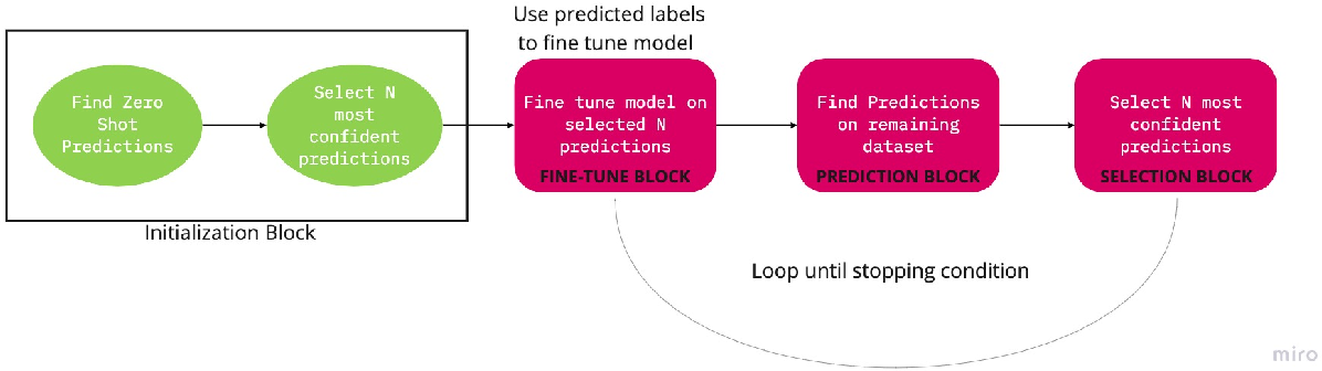 Figure 1 for Unsupervised Self-Training for Sentiment Analysis of Code-Switched Data