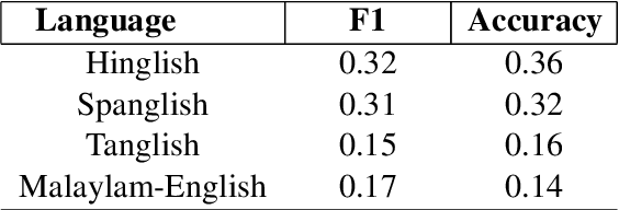 Figure 3 for Unsupervised Self-Training for Sentiment Analysis of Code-Switched Data